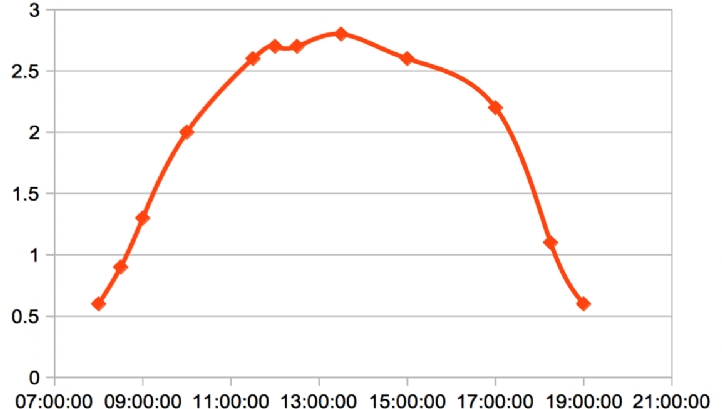 Some real-world figures for solar PV