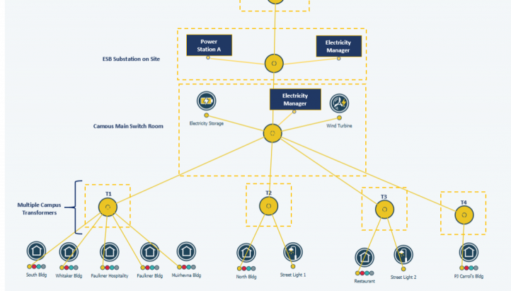 intelligent Virtual Network (iVN)