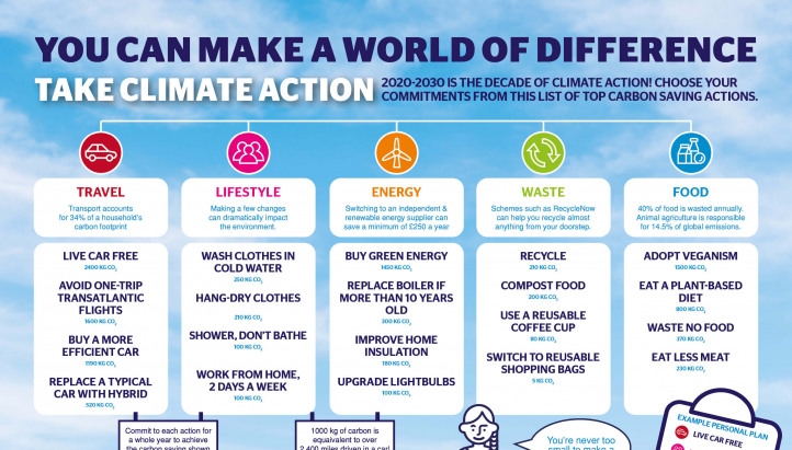 The most effective individual actions to help tackle climate change